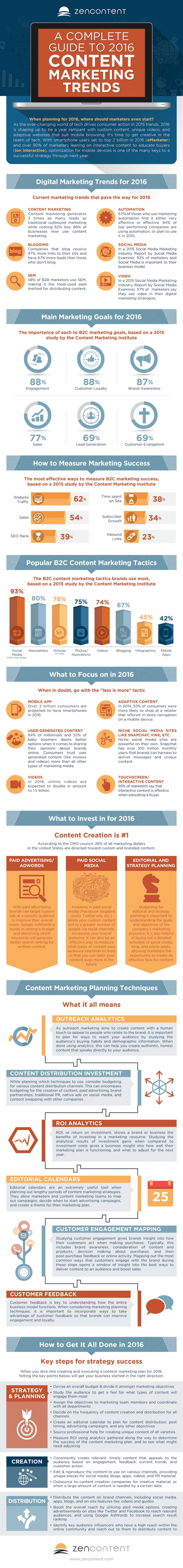 Content Marketing Trends 2016 – Die optimale Marketing Strategie für Unternehmen [Infografik]