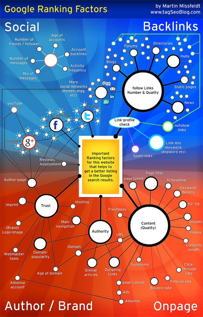 Infografik Google Search Ranking