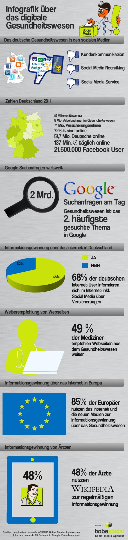 Infografik Social Media im digitalen Gesundheitswesen