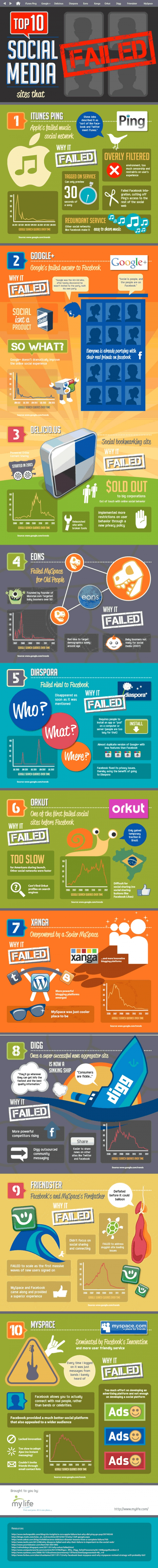 Infografik Vergleich soziale Netzwerke