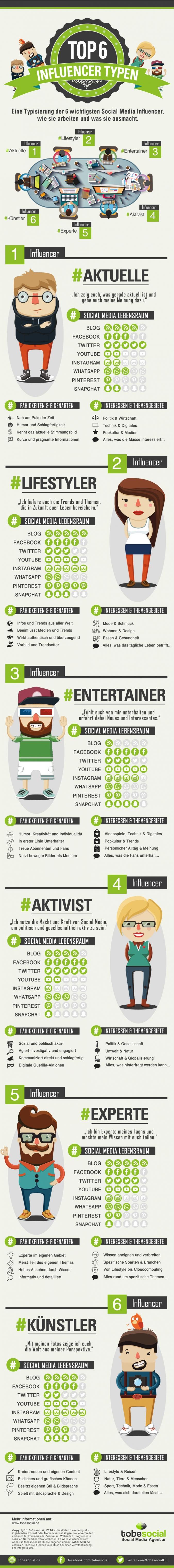 Social Media Influencer Typen