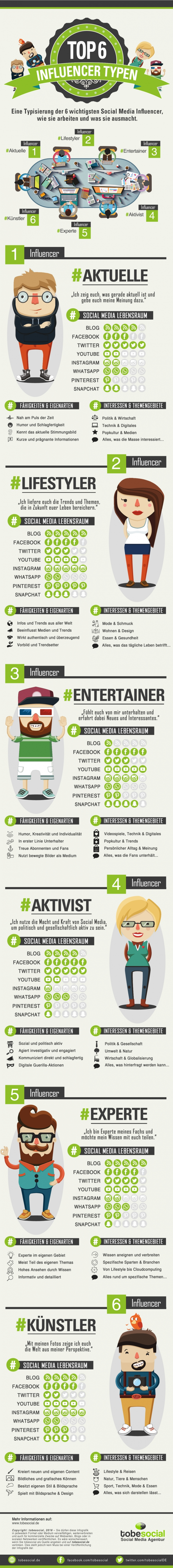 Top Social Media Influencer Typen Infografik: Agentur für Influencer Marketing und Empfehlungsmarketing via Social Media, auf Facebook, YouTube, Instagram, SnapChat, WhatsApp, Blogger Marketing, Blogger Relations. Social Media B2B und B2C, Agentur Word of Mouth Marketing