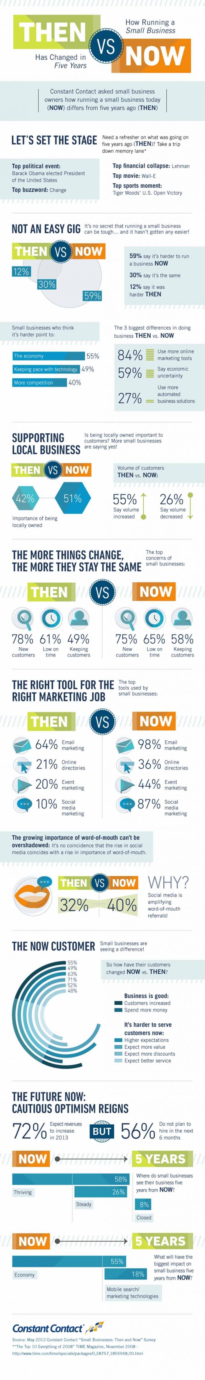 Infografik Startups Kleinunternehmer Social Media Marketing Instrumente Massnahmen frueher heute