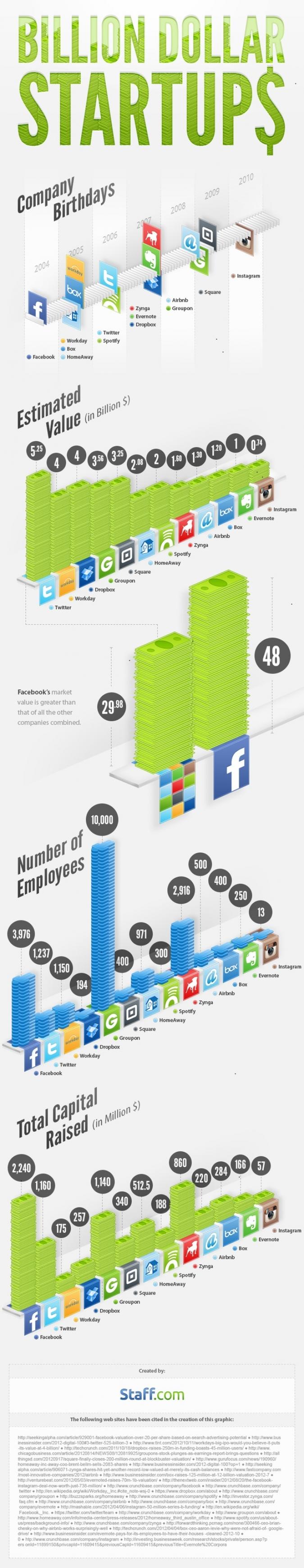 Infografik milliardenschwere Social Media Startups