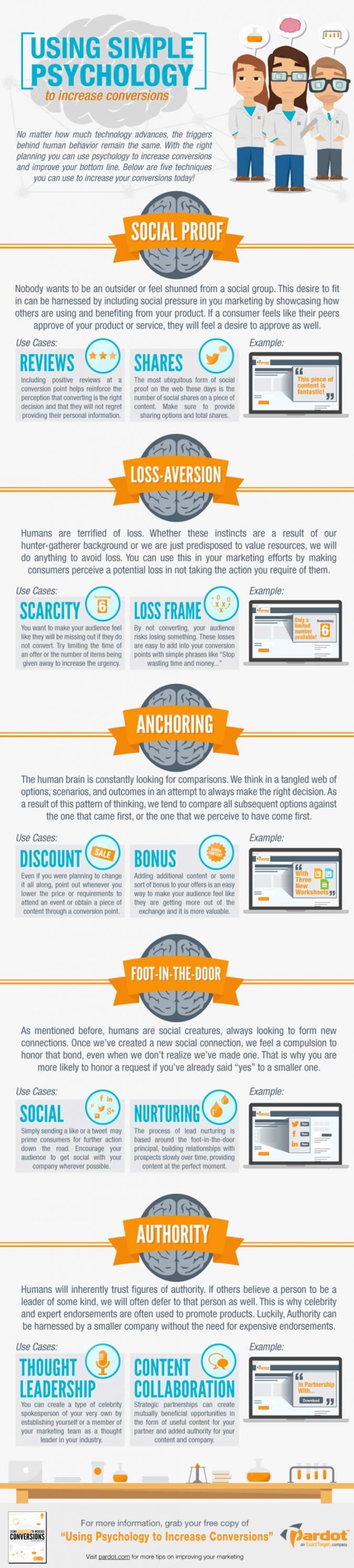 Infografik Psychologie Social Media Conversions Engagement Social Media Marketing
