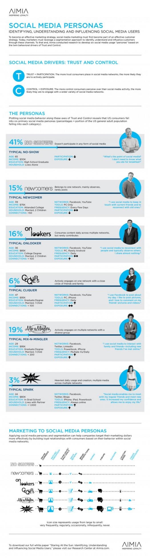 Infografik Segmentierung von Social Media Usern in 6 Typen