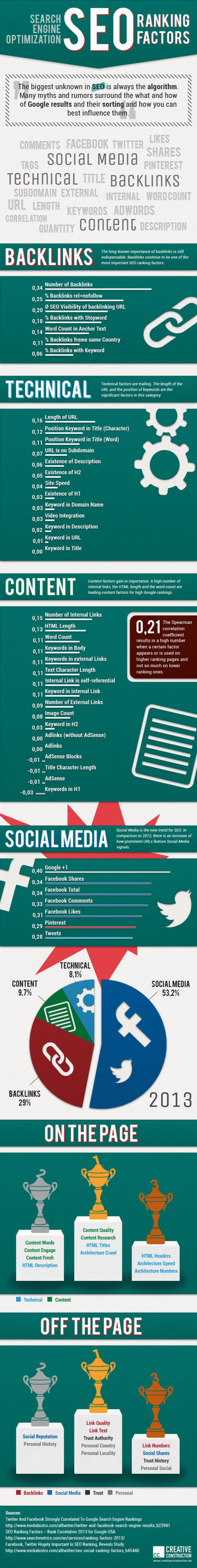 Infografik SEO Google Algorithmus Ranking