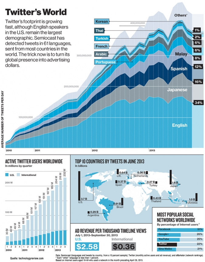 Social Media Studie 2013: Welche Sprachen werden in Twitter gesprochen? Die Infografik