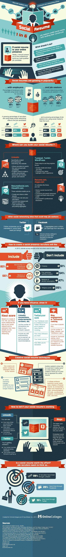 Infografik Social Recruiting Lebenslauf Online und Offline