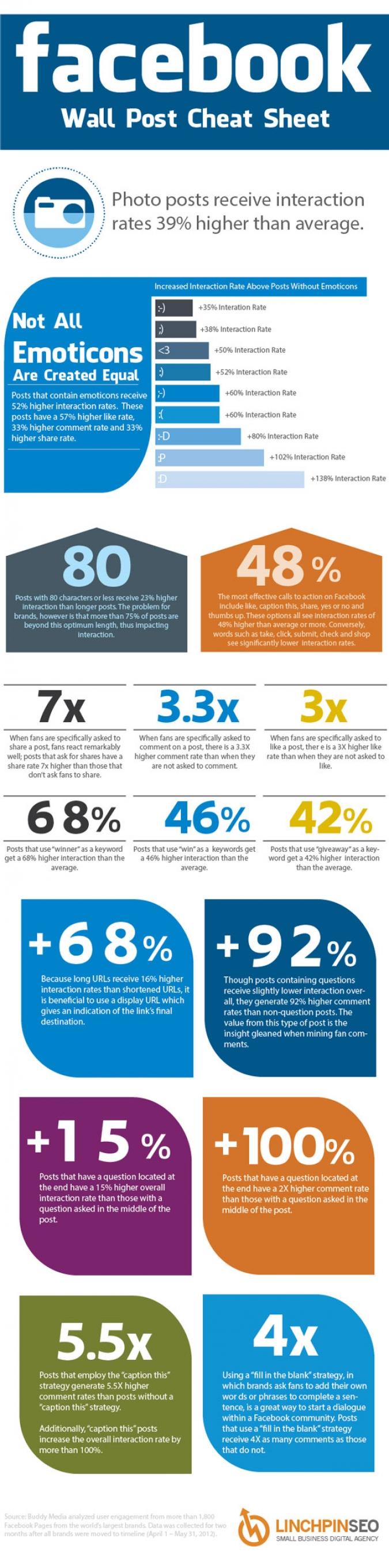 Infografik Tipps für höheres Facebook Engagement