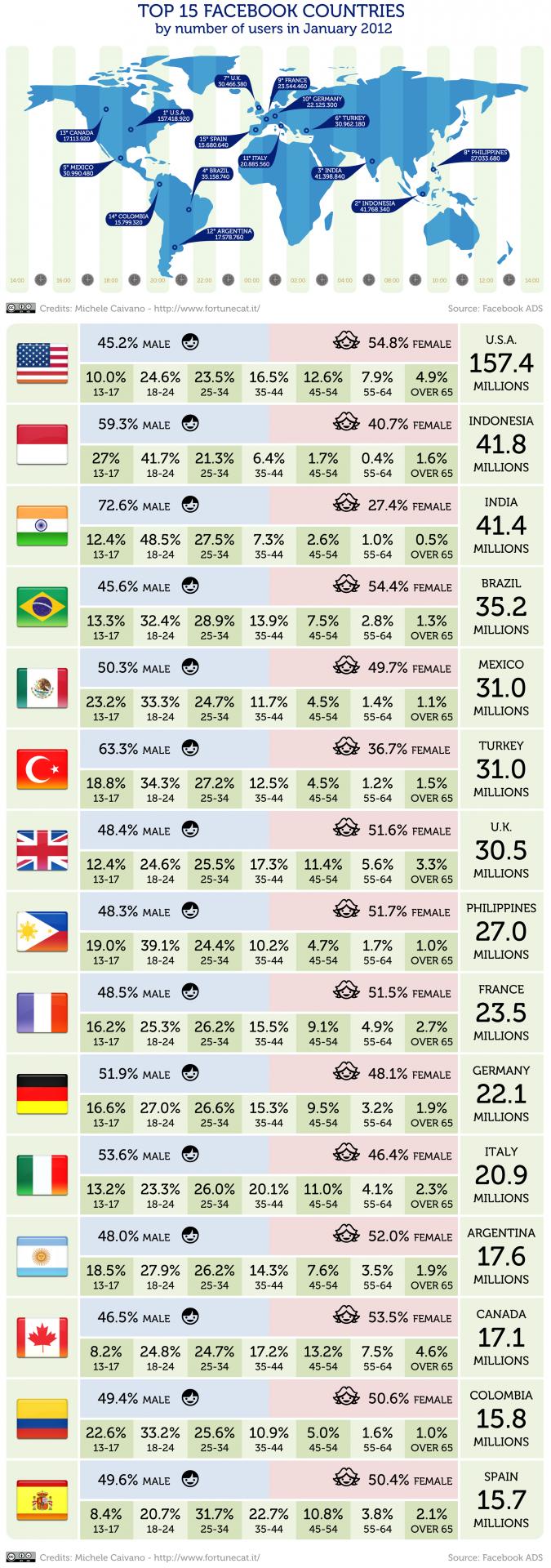 Infografik Facebook Top 15 Laender