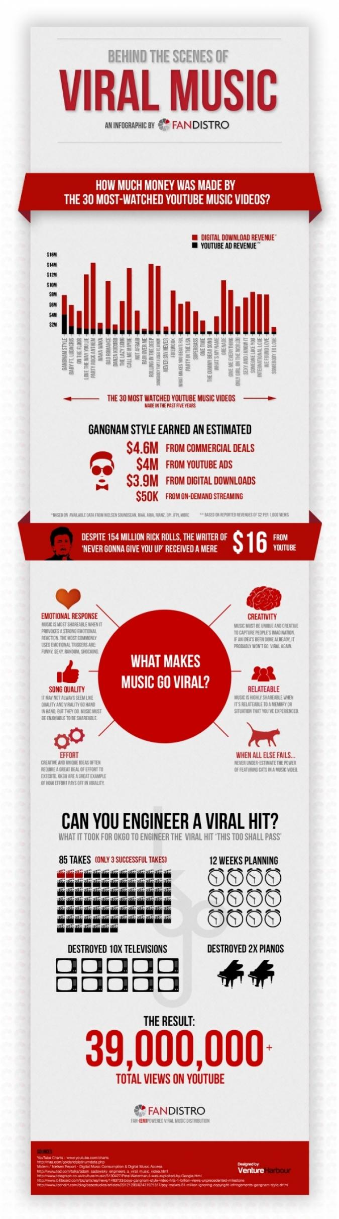Die Infografik zu Virales Video Marketing, Wie Musikvideos zum Erfolg im Social Media werden