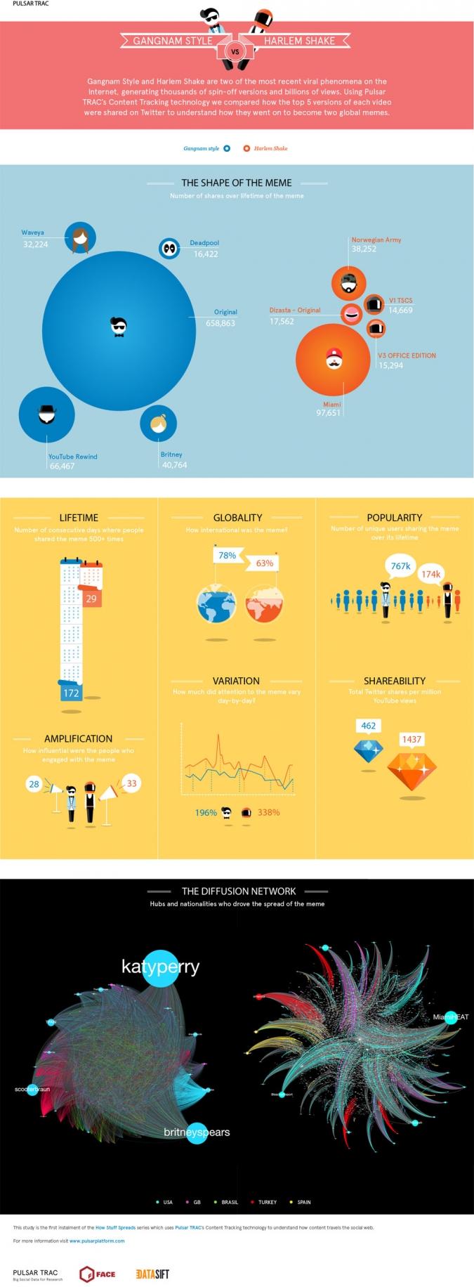 infografik-virale-videos-auf-twitter-gangnam-style-harlem-shake-viral-marketing-effekte