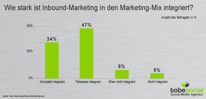 Grafik Integration Inbound Marketing in Strategie