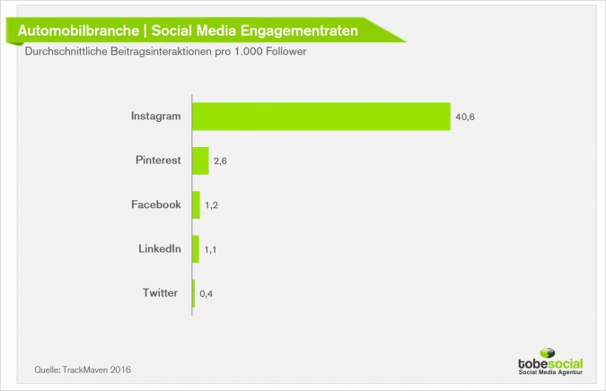 Social Media Marketing in der Automobilbranche: Aktuelle Studien, Kampagnen und Social Media Trends für die Autoindustrie