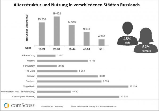 Internetnutzer Altersstruktur und regionale Verteilung in Russland