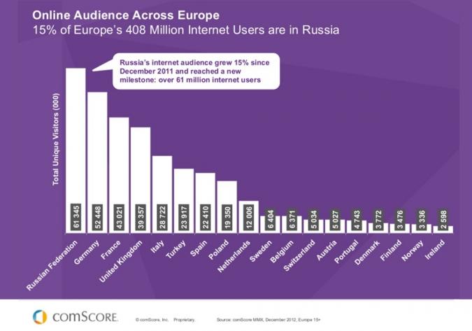 Internetnutzung in Russland nach Einwohnern im Vergleich zu Europa