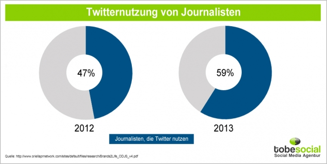 Grafik Journalisten Nutzung Twitter Vergleich 2012 2013