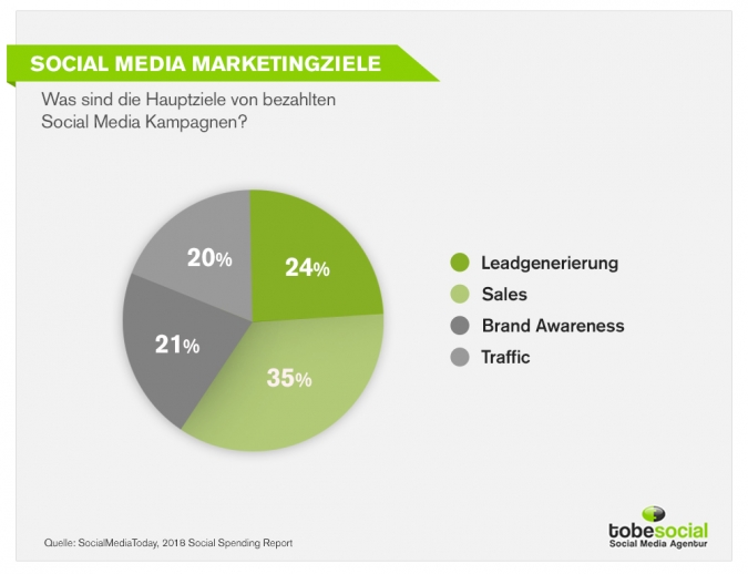 Social Media Marketing Budget Studie 2019: Was sind die Social Media Marketingziele?