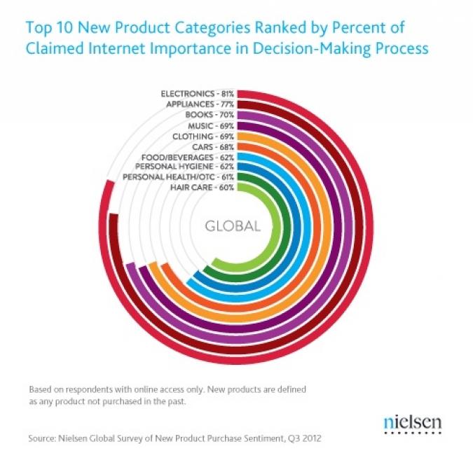 kaufverhalten social media produkte