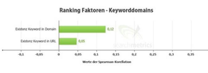 Grafik Keywords Domain Social Media