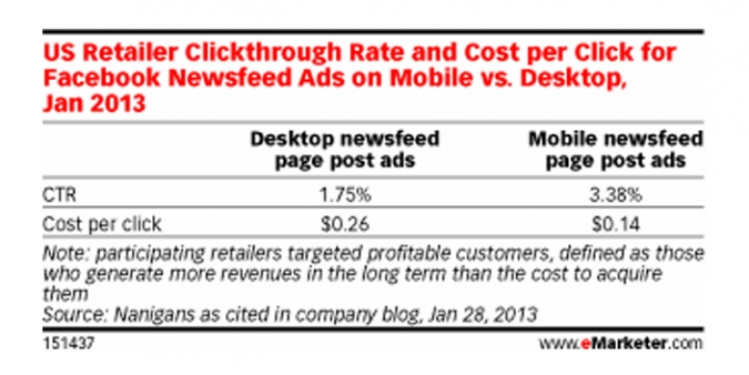 Grafik Klickraten CPC Vergleich Facebook Ads