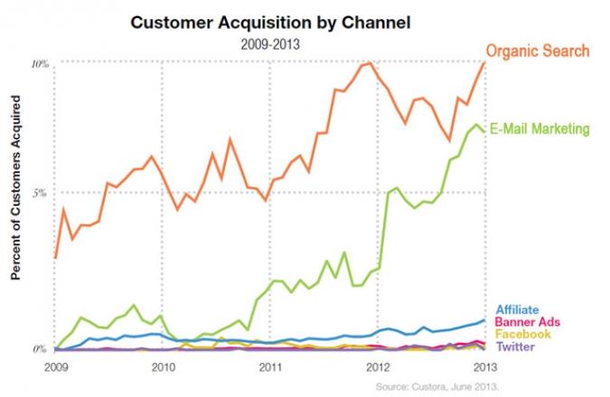 Statistik Kundengewinnung im Vergleich der Online Marketing Formen