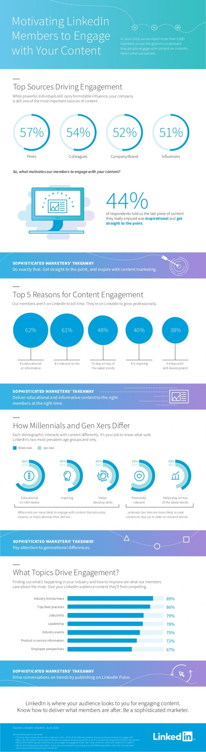 Content Marketing für B2B-Unternehmen via LinkedIn – Top Social Media B2B-Tipps [Infografik]