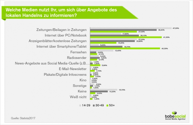 Local Social Media Marketing – Top Social Media Studie mit Cases für regionale Unternehmen Statistik Studie Medien Werbung lokaler Handel