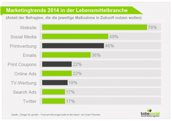Grafik Marketingtrends 2014 Lebensmittelindustrie