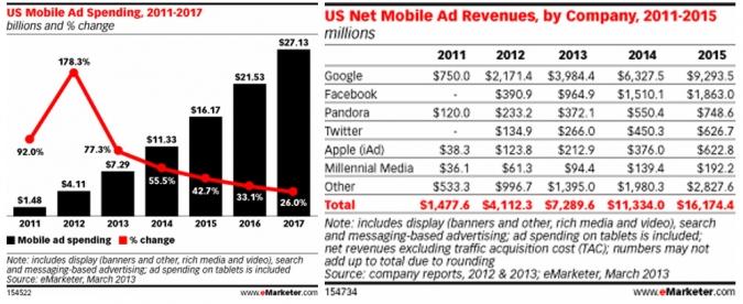 Grafik Mobile Ads Prognosen zum Budget