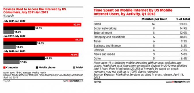 mobile smartphone nutzung vergleich kanaele minuten
