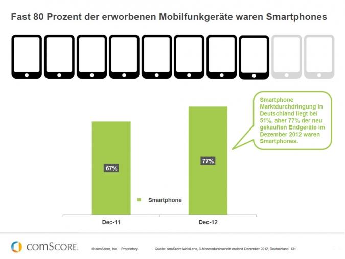 Grafik Anteil der Mobilfunkgeraete in Deutschland