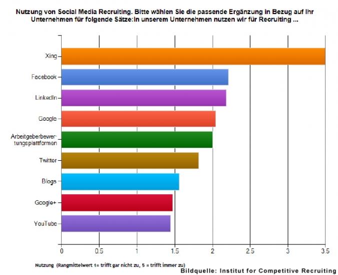 Grafik Nutzer Engagement Social Media