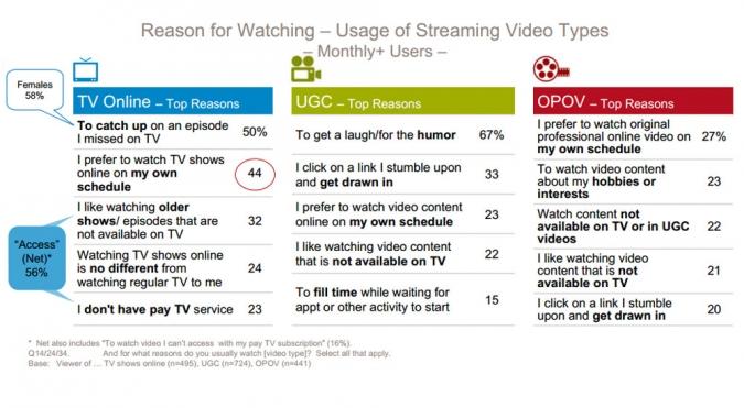 Grafik Nutzungsgruende fuer Nutzung von Online Videos