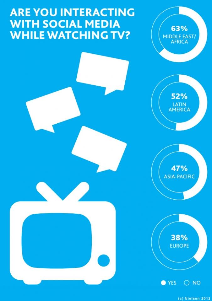Grafik Nutzung Social Media parallel zur TV Nutzung