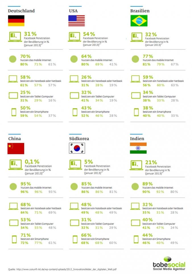 nutzung soziale netzwerke mobile smartphones tablets nach land