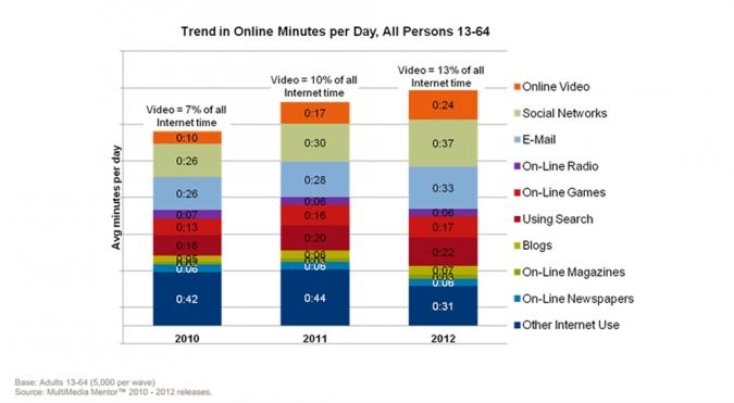 Grafik Nutzungszeit Online Videos im Vergleich zu anderen Onlinemedien