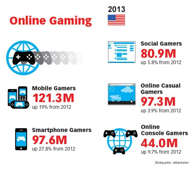 Grafik Online Gaming Wachstum USA 2013