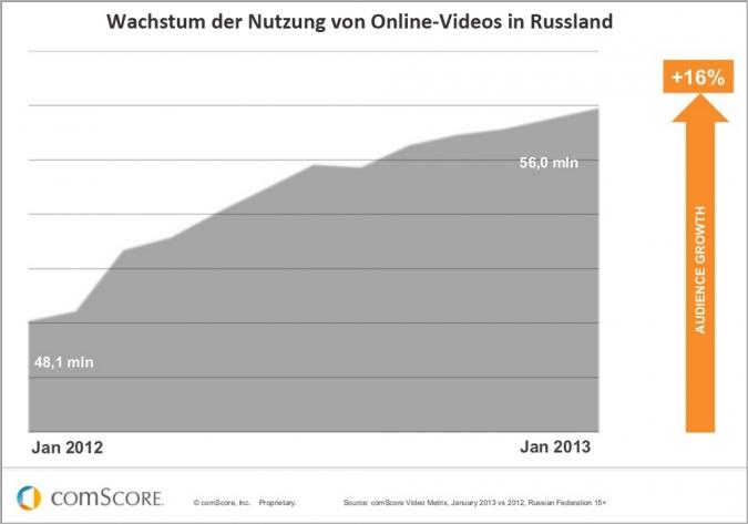 Online Video Nutzung in Russland