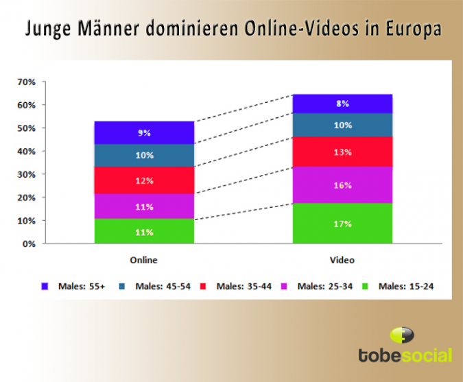Grafik Online Videos in Europa