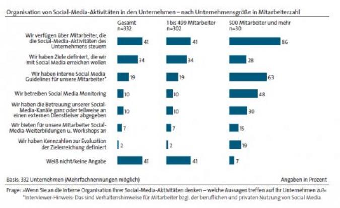 Organisation Social Media