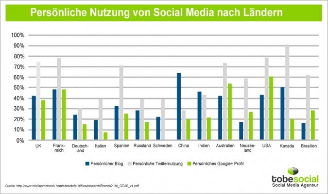 Grafik Persoenliche Nutzung von Social Media nach Laendern