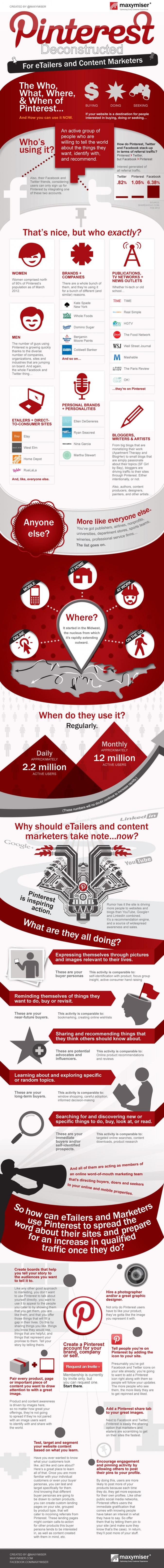 Infografik Nutzung von Pinterest fuer Vermarkter