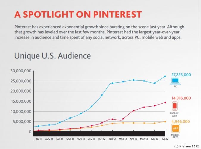 Grafik Pinterest Nutzersteigerung 2012