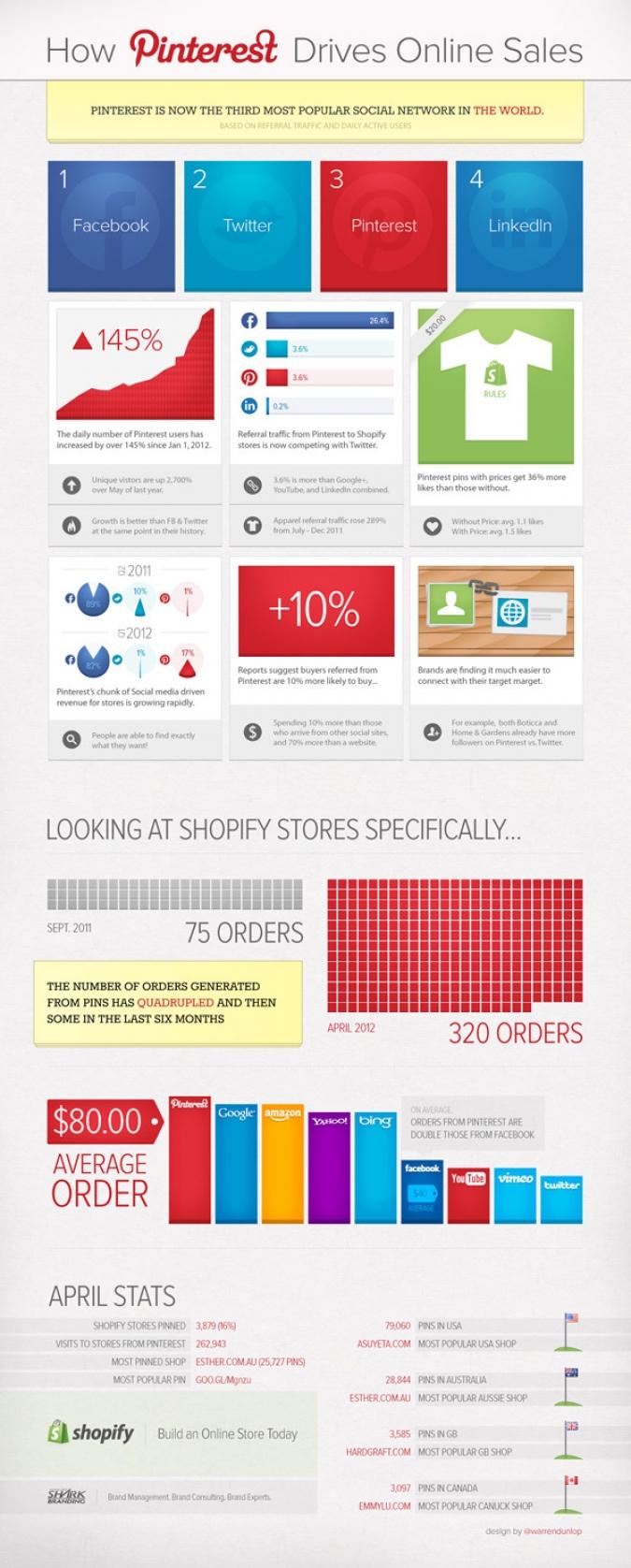 Grafik Pinterest Sales