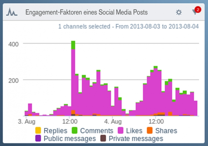 Engagement-Faktoren eines Social Media Posts