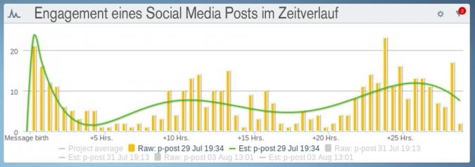 Engagement eines Social Media Posts im Zeitverlauf