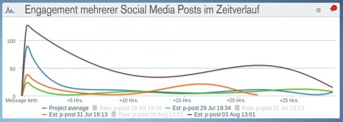 Engagement mehrerer Social Media Posts im Zeitverlauf