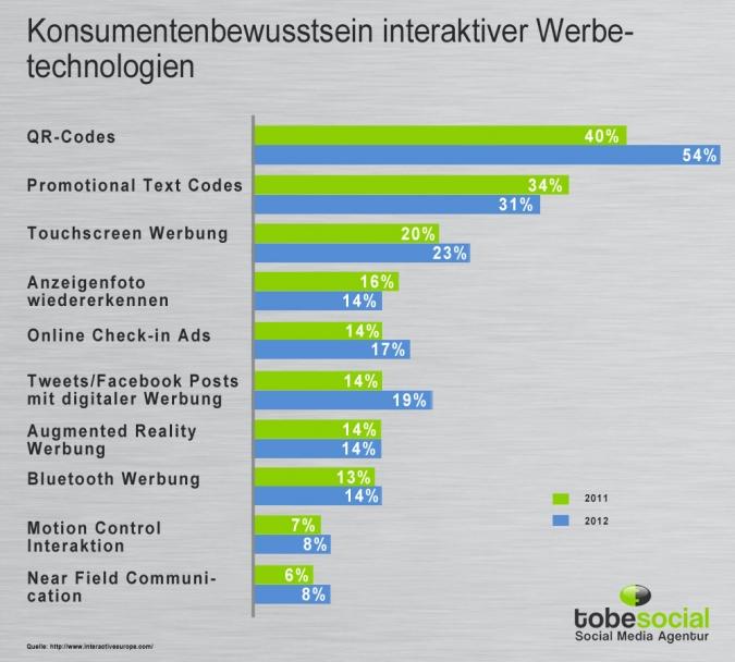 Grafik QR Code Marketing Nutzung Konsumentenbewusstsein